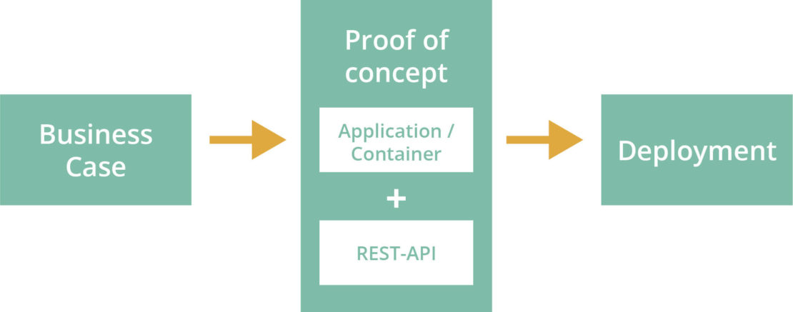 Ablauf der Prozessoptimierung