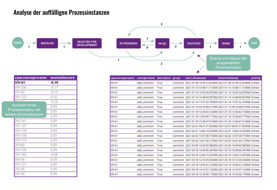 Ein Dashboard ermöglicht eine Übersicht der auffälligsten Prozessinstanzen