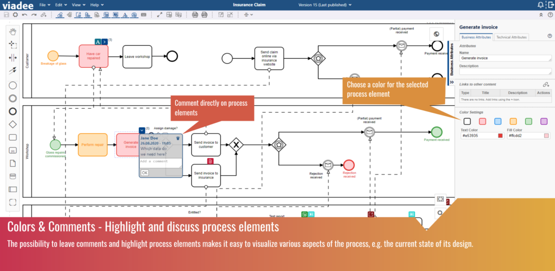 Highlight and discuss process elements