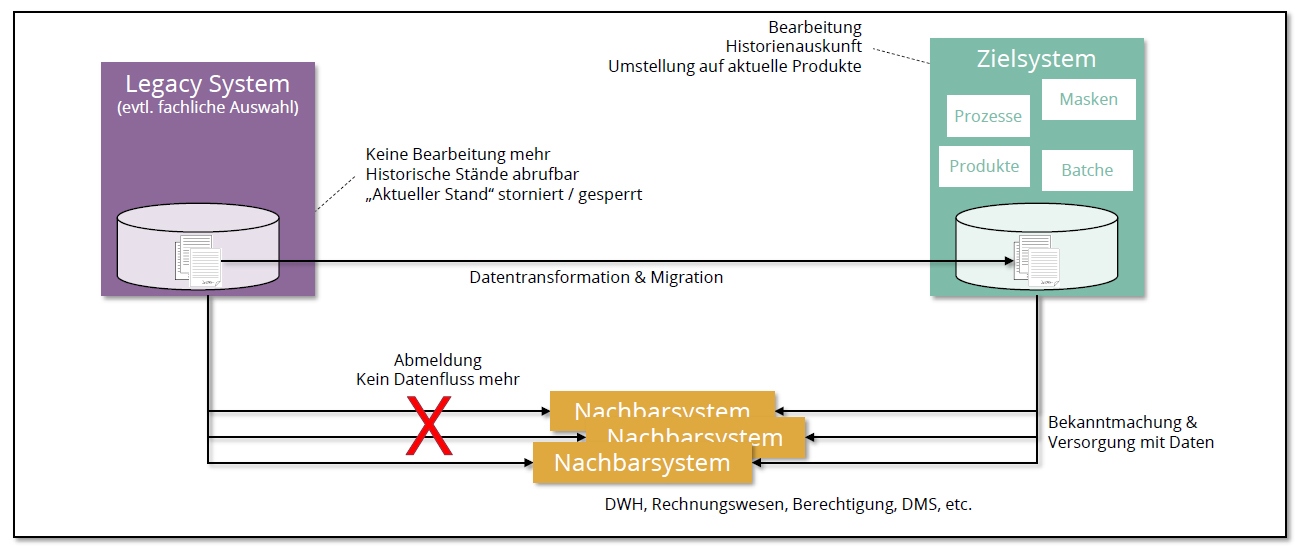 Grafik Datenmigration