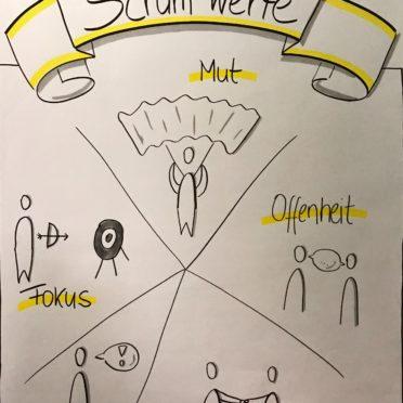 Kurzseminar Scrum für Stakeholder - Scrum-Werte
