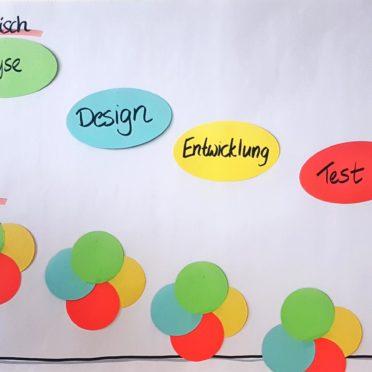 Kurzseminar Scrum für Stakeholder - Sequentiell vs. Iterativ