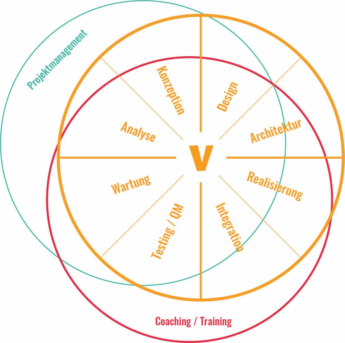 Visualisierung Leistungsspektrum