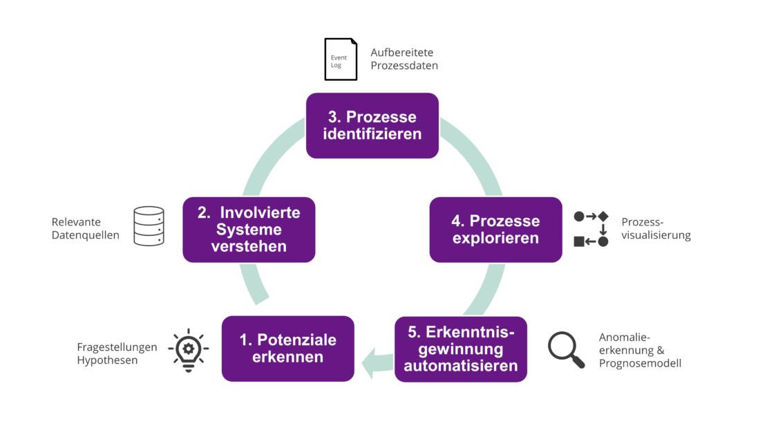 Erste Ergebnisse des Process Minings können bereits in 5 Schritten erreicht werden: Potenziale erkennen, Involvierte Systeme verstehen, Prozesse identifizieren, Prozesse explorieren und Erkenntnisgewinnung automatisieren.