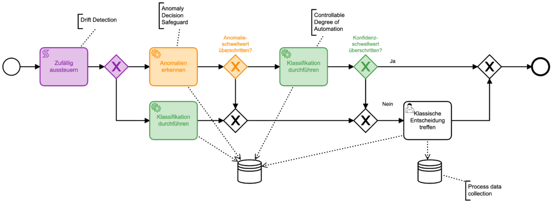 Typische Verzweigungslogik mit kombinierten bpmn.ai-Patterns für einen verantwortungsvollen Produktiveinsatz von Machine Learning.