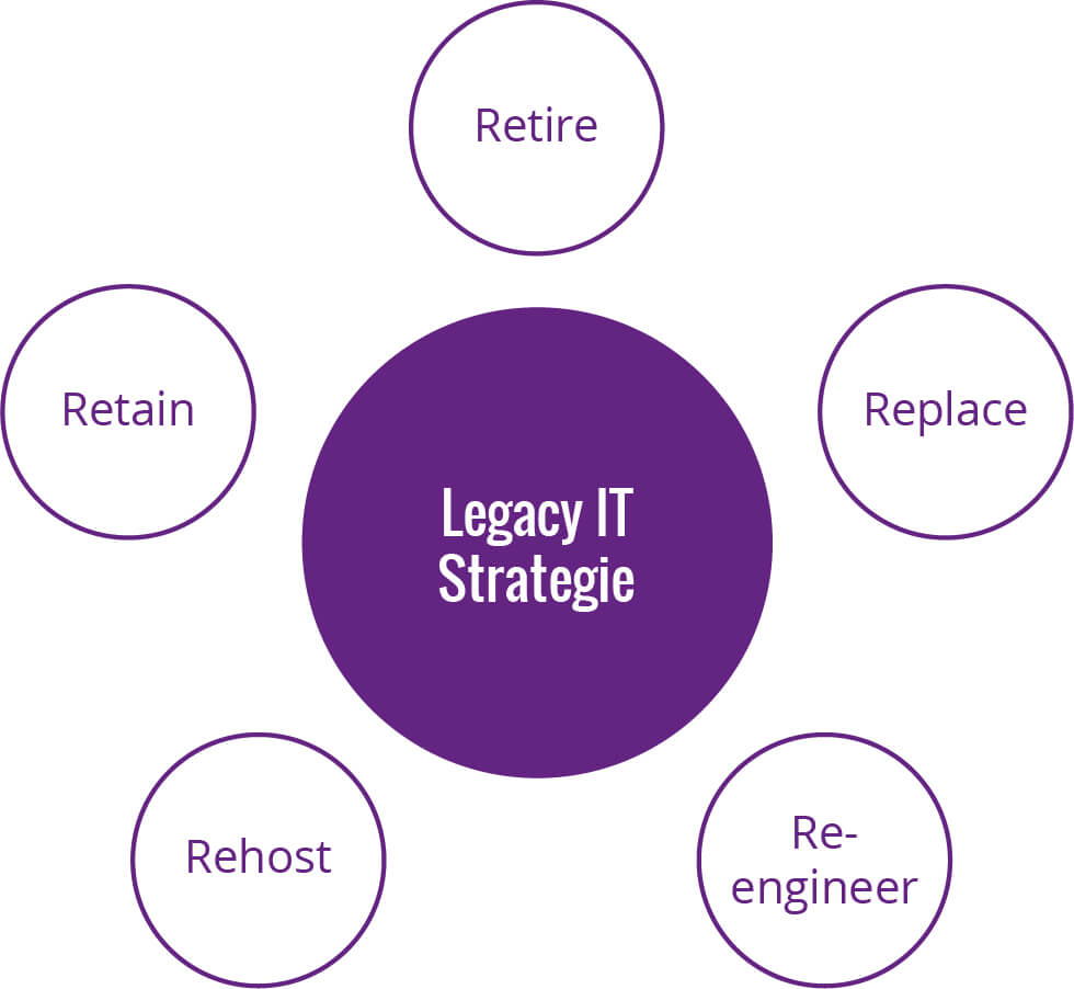 Schaubild Legacy IT 5 R's