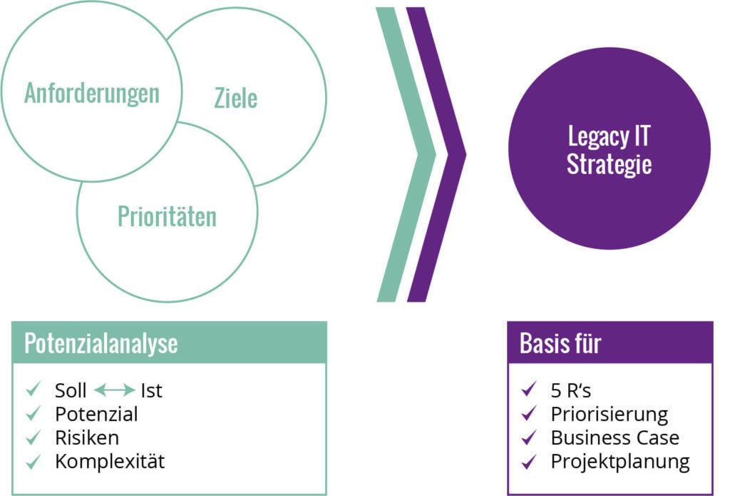 Schaubild Legacy IT Potenzialanalyse