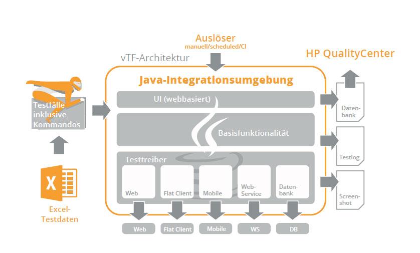 Softwarequalität vTF