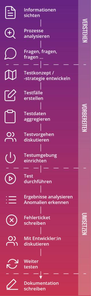 Darstellung Testprozess
