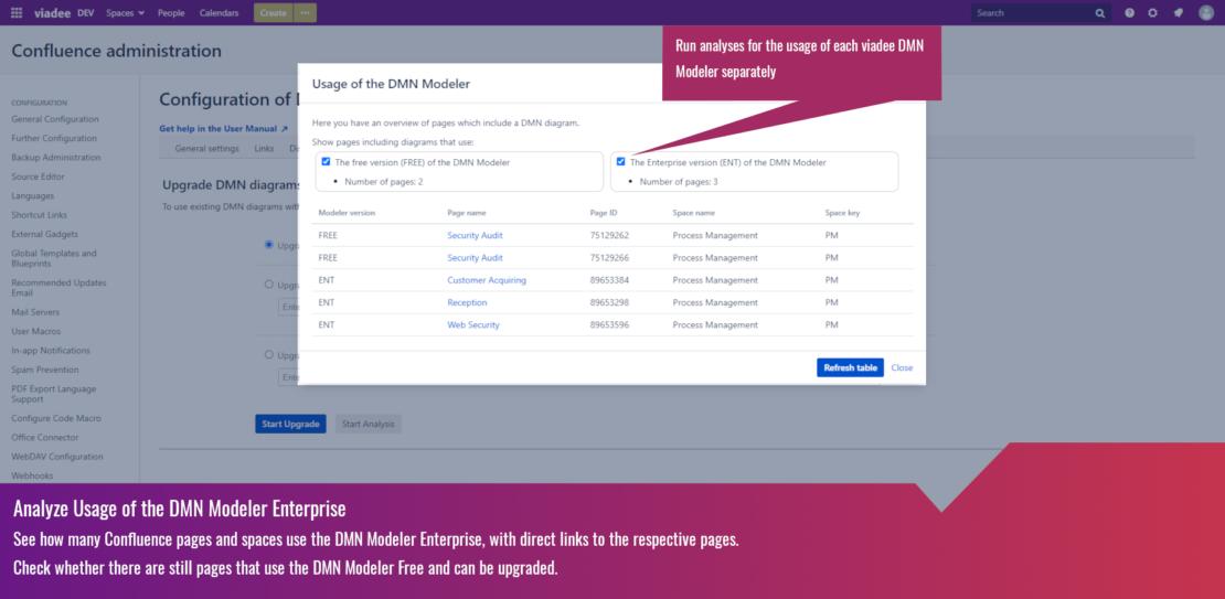 Analyze usage of the DMN Modeler Enterprise